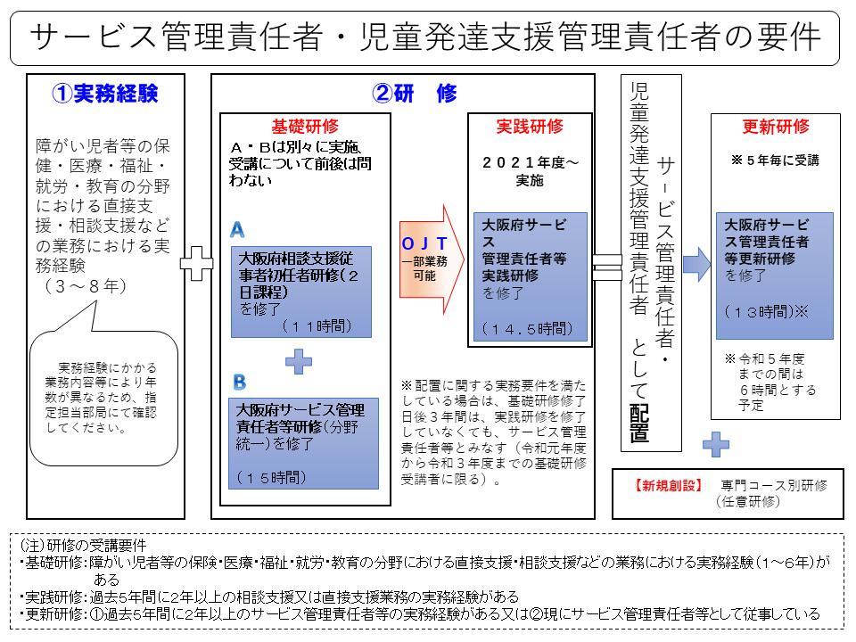 大阪府HP「サービス管理責任者・児童発達支援管理責任者の要件」