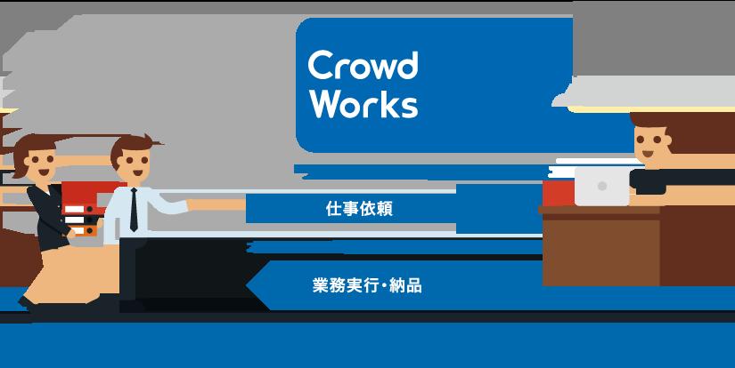クラウドワークスは企業とフリーランスをつなぐマッチングアプリ