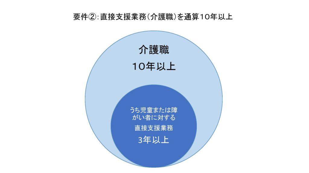 介護士から児発管の実務用件2