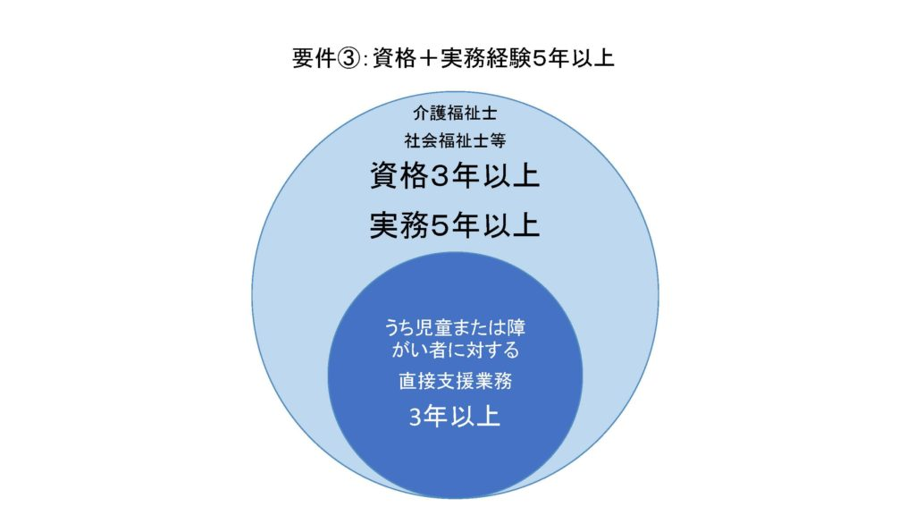 介護士から児発管の実務用件3