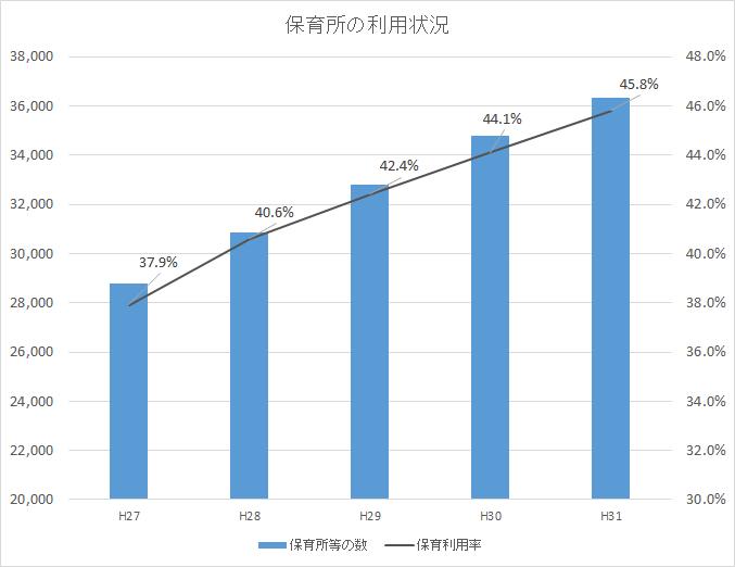 保育所の施設数と利用率(厚生労働省)